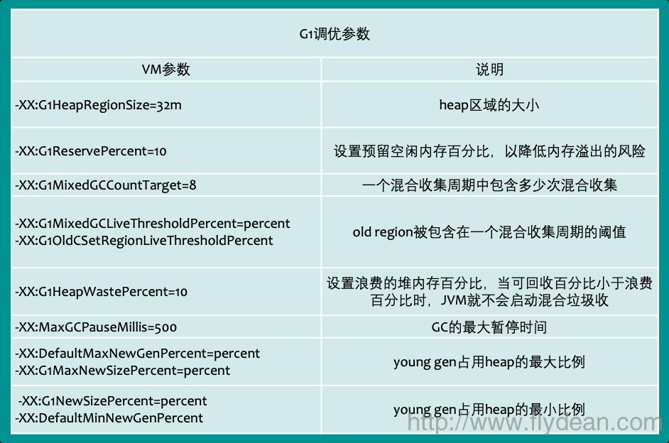 一张PDF了解JDK9 GC调优秘籍-附PDF下载