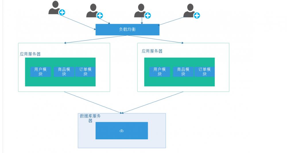 分布式与系统架构的演变