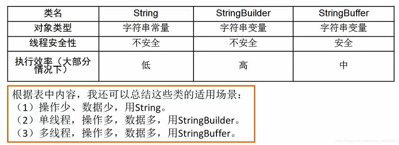 """String、StringBuffer、StringBuilder---""""3S""""的常用方法及区别[云图智联]"""