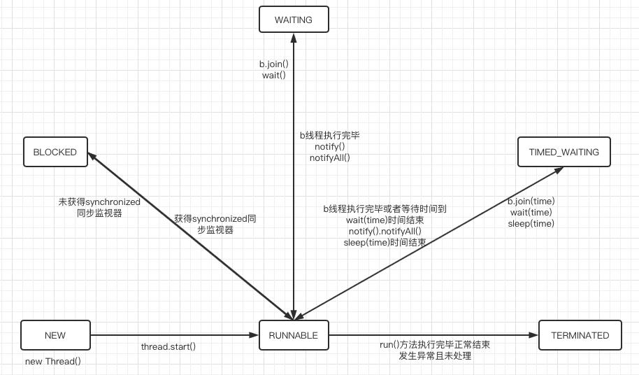 Java多线程:线程状态