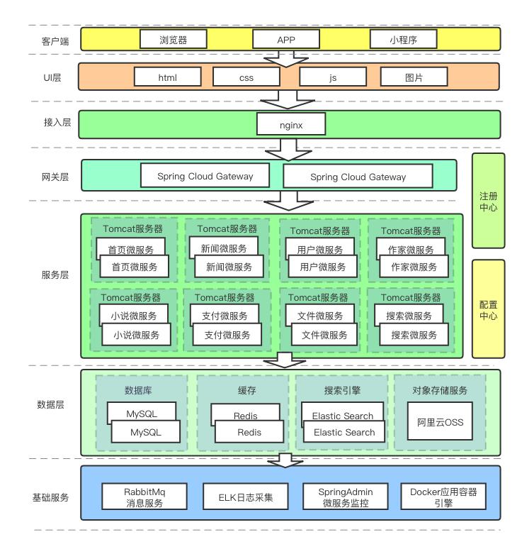 Novel-Cloud 1.2.0 发布,微服务技术栈学习型项目