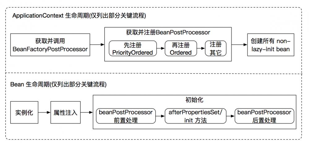 聊一聊-不生效的 BeanPostProcessor