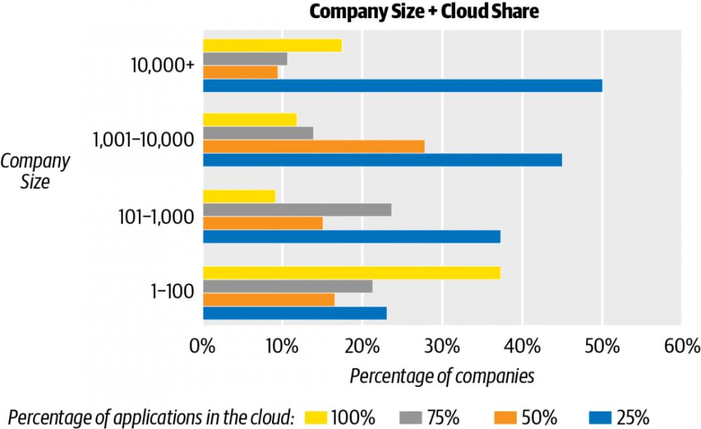 2020云计算报告:约九成企业已使用云,微服务势头强劲,Serverless应用保守
