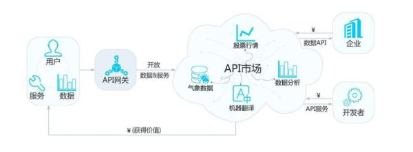 微服务平台之网关架构与应用