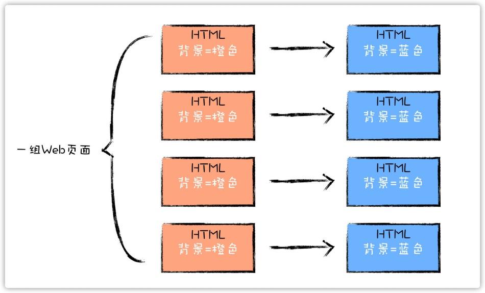 四招教你降低软件复杂性