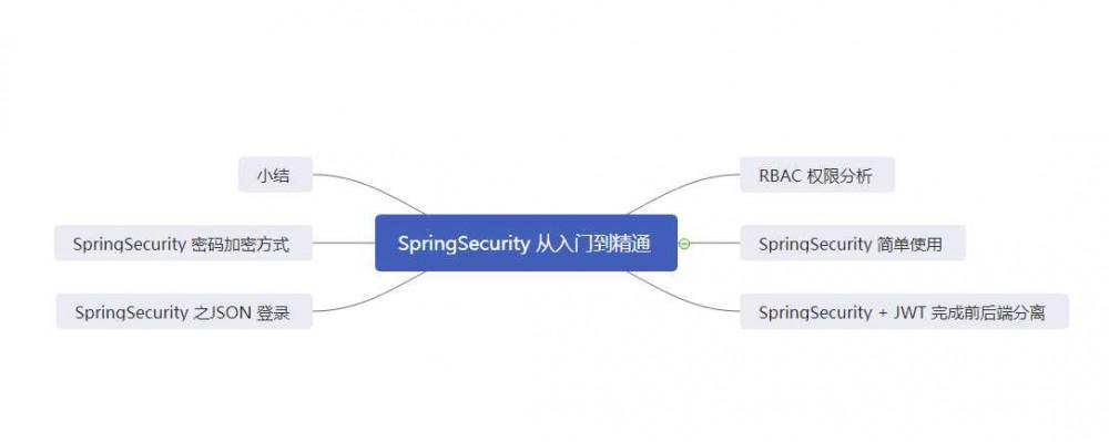 万字长文,SpringSecurity