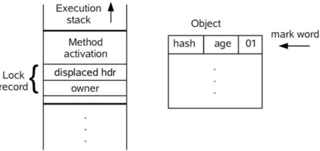 【Java 并发编程】轻量级锁和偏向锁详解