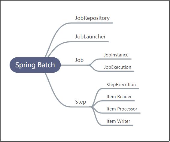 Spring Batch 入门