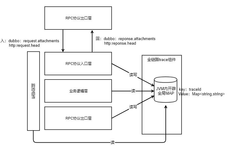 全链路灰度发布系统