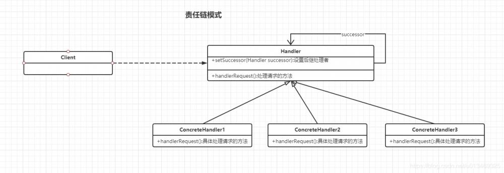 Java设计模式十九——责任链模式