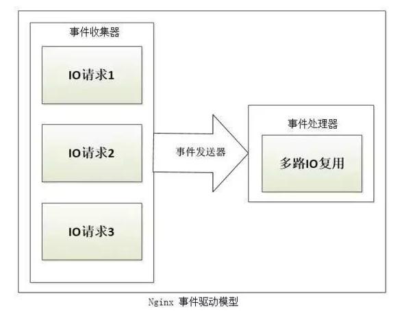 Nginx 核心架构设计