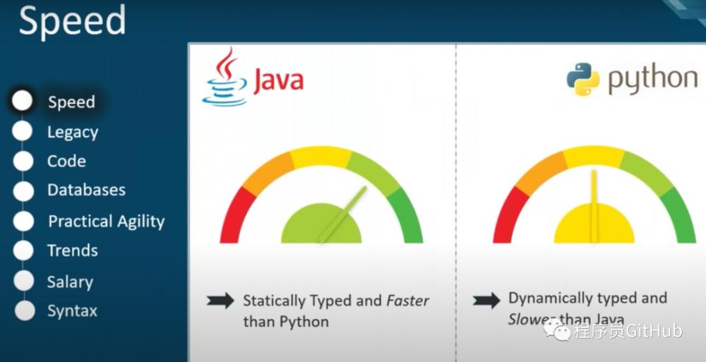 学 Python 还是 Java, 7 张漫画带你全面分析