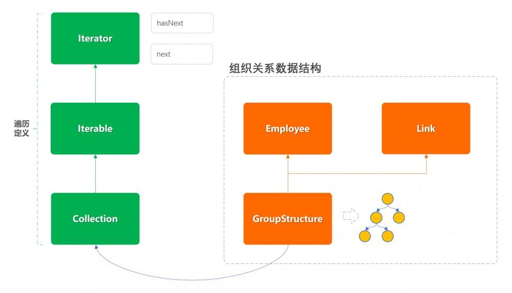 重学 Java 设计模式:实战迭代器模式「模拟公司组织架构树结构关系,深度迭代遍历人员信息输出场景」