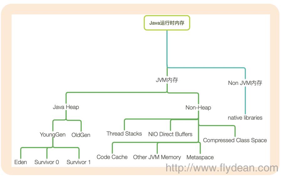 八张图彻底了解JDK8 GC调优秘籍-附PDF下载