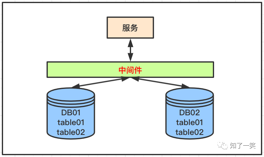 架构设计:分布式服务,库表拆分模式详解