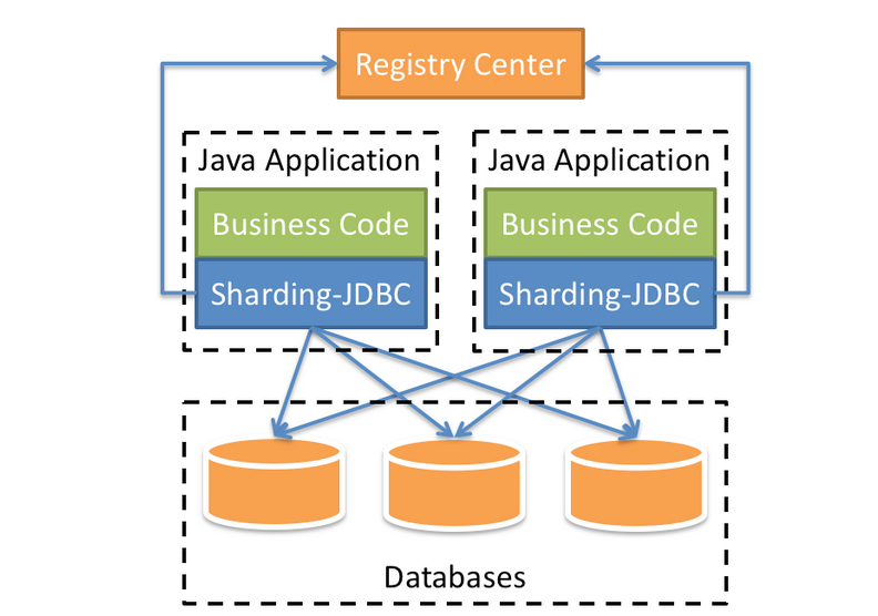 SpringBoot结合Sharding-JDBC实现分库分表