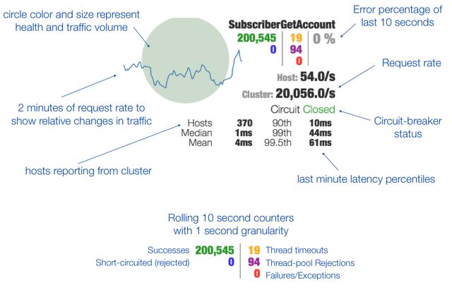 SpringCloud第五篇:熔断监控Hystrix Dashboard和Turbine