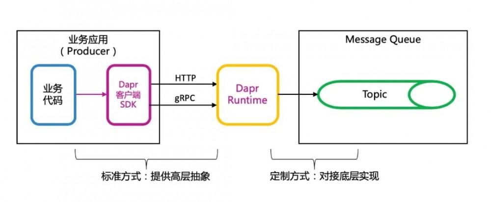 走出微服务误区:避免从单体到分布式单体