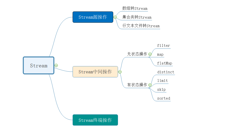 Java Stream使用