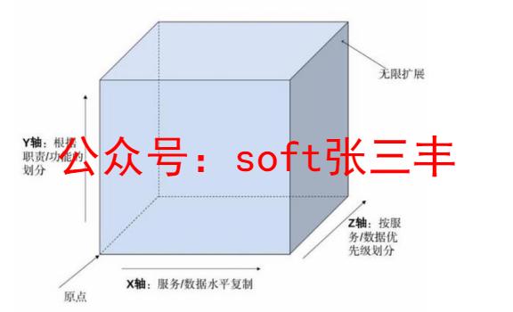 一起玩转微服务(8)——服务拆分原则