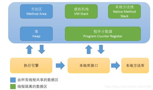JVM-Java内存运行时数据区域介绍