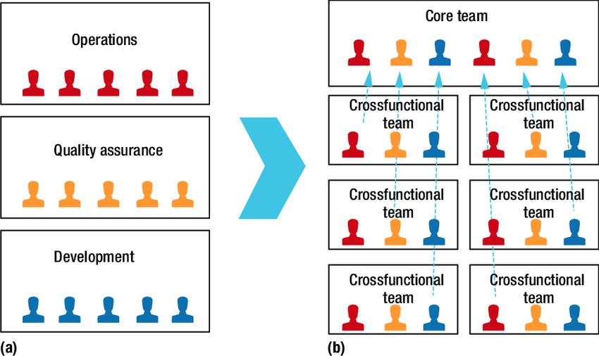 云原生时代(三):微服务、API管理与集成