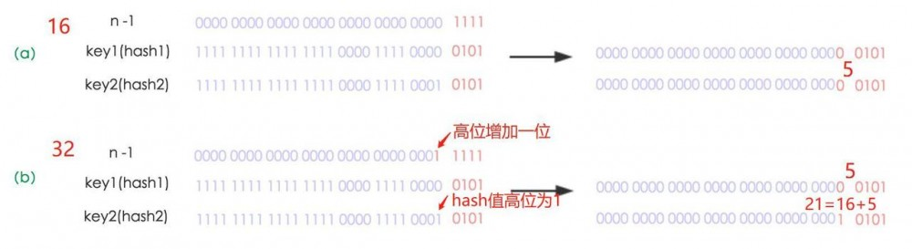 JDK1.8 hashMap优化