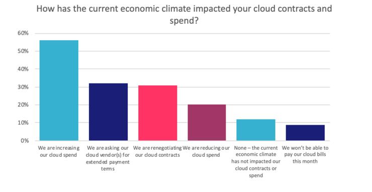 疫情之后,企业用云量和云战略将怎样变化?