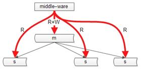 秒杀系统架构分析与实战