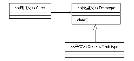 实例讲解JAVA 模板方法模式