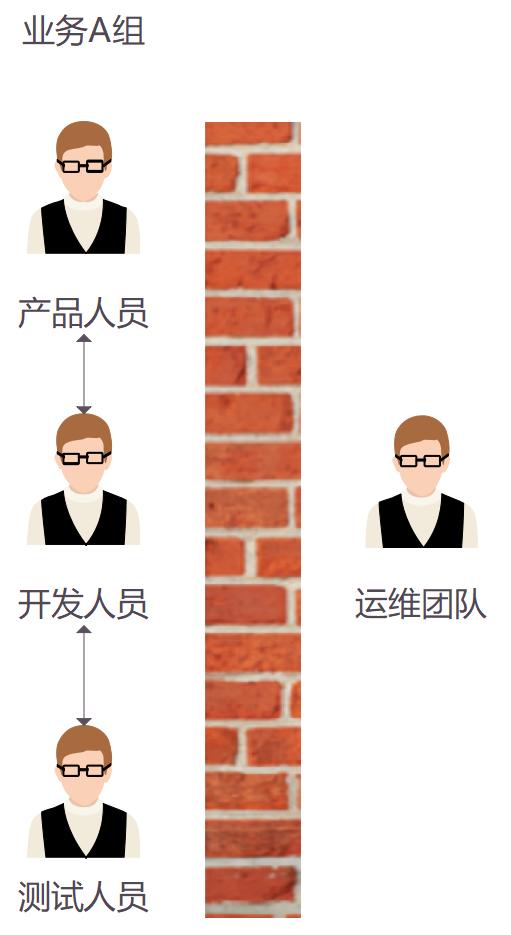 .Net微服务实战之DevOps篇