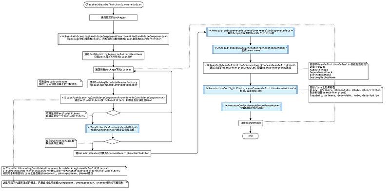 【修炼内功】[spring-framework] [7] Spring Framework中的注解是如何运作的