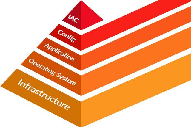 基础架构即代码的8大优势,以及如何选择工具?