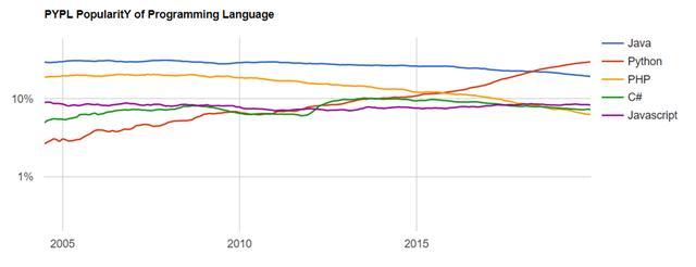 2020年的六种编程语言排名中,java排第几只有不到1%的人知道
