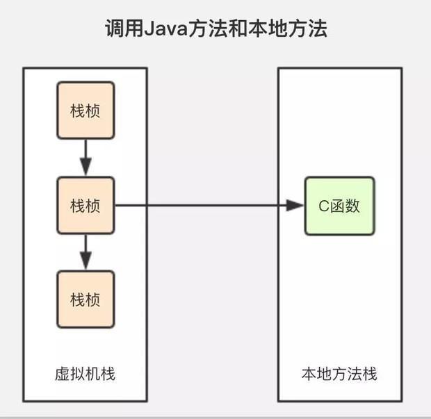 《Java虚拟机》垃圾回收机制