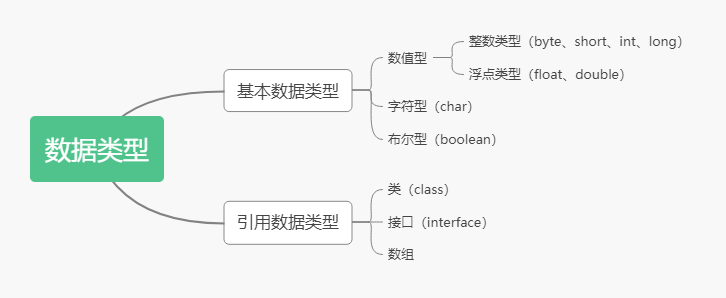 【002期】JavaSE面试题(二):基本数据类型与访问修饰符