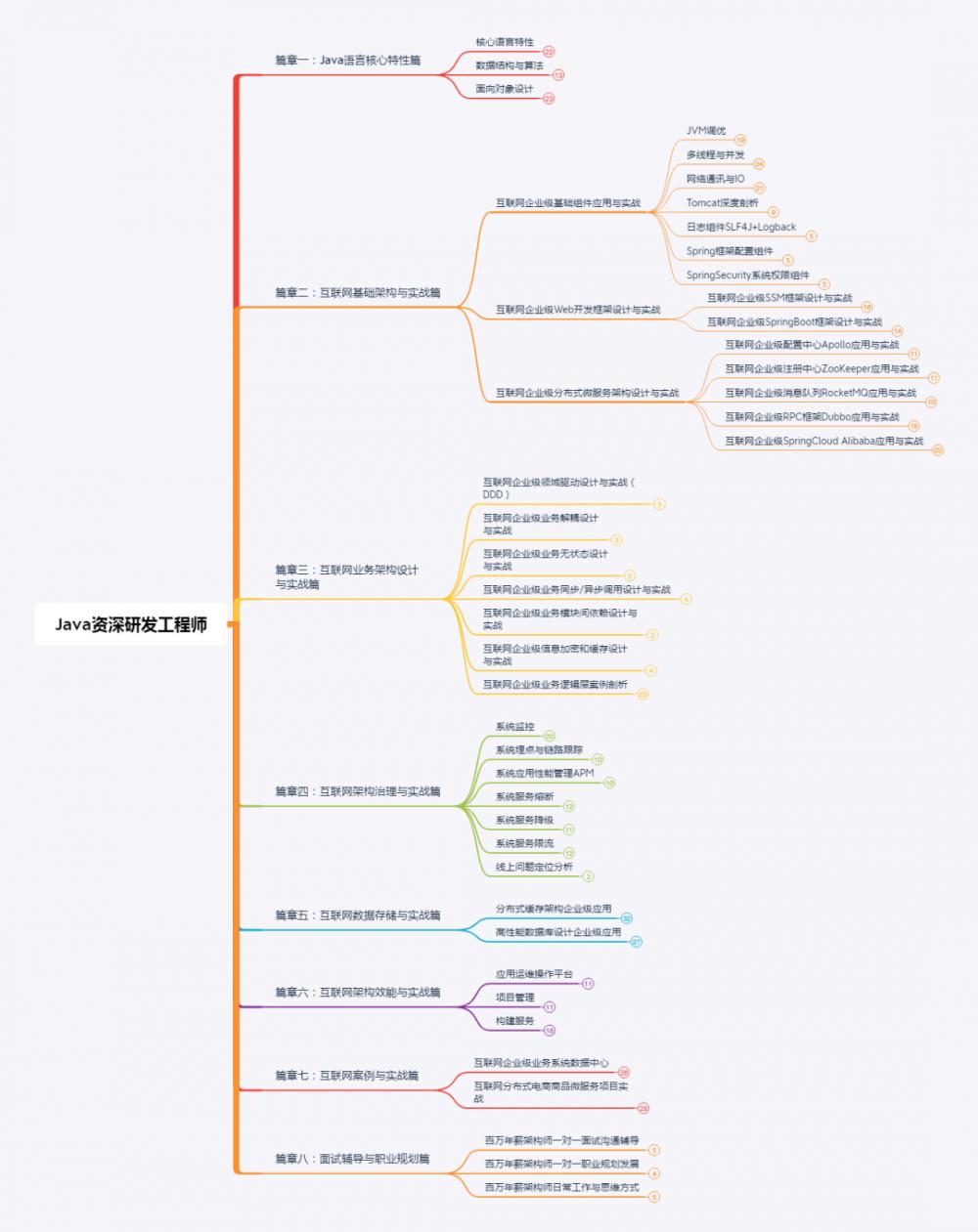 Java服务,内存OOM了,如何快速定位?