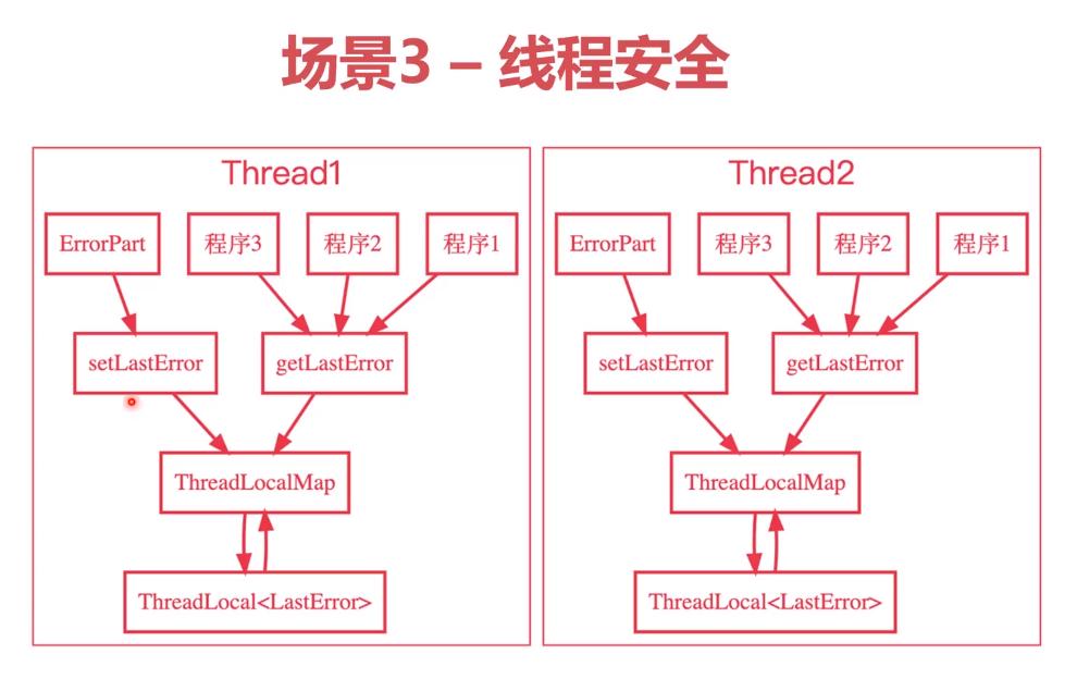 什么是ThreadLocal?