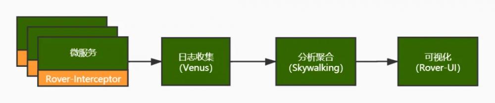 爱奇艺微服务监控的探索与实践