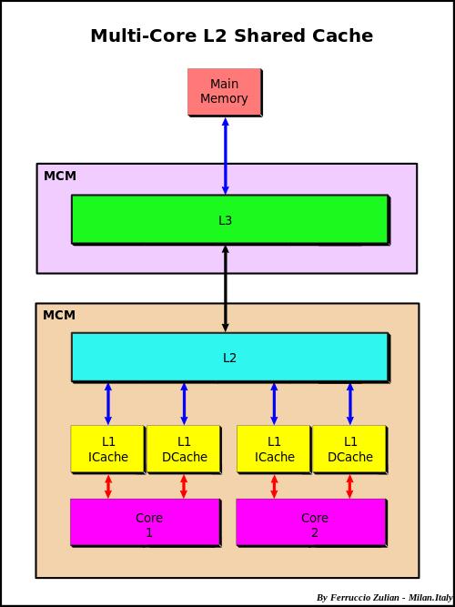 JVM系列之:Contend注解和false-sharing