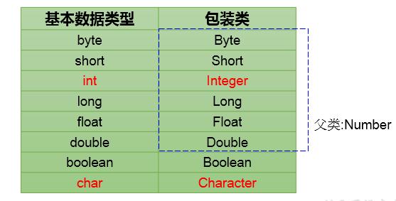 java 面向对象(十八):包装类的使用