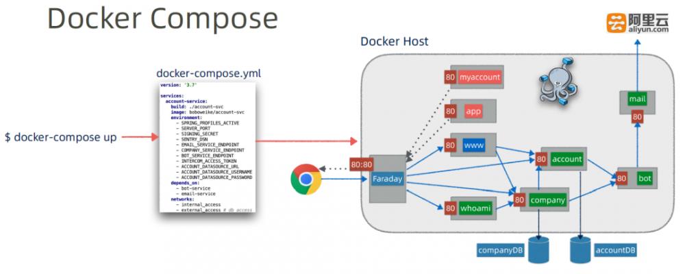 基于Docker Compose的微服务持续发布