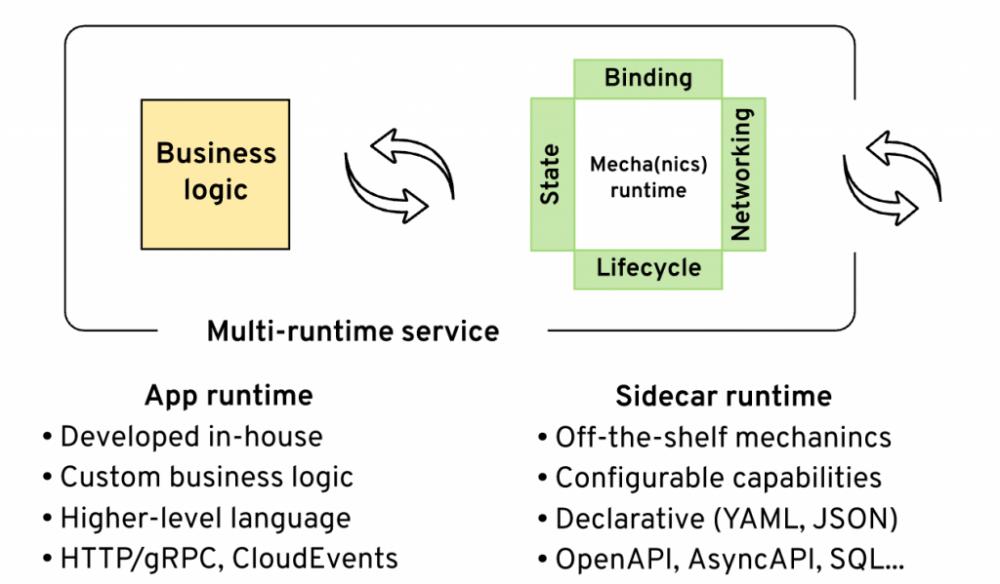 将业务逻辑和云架构分离的多运行时Muilti-Runtime的微服务架构 〜Bilgin Ibryam