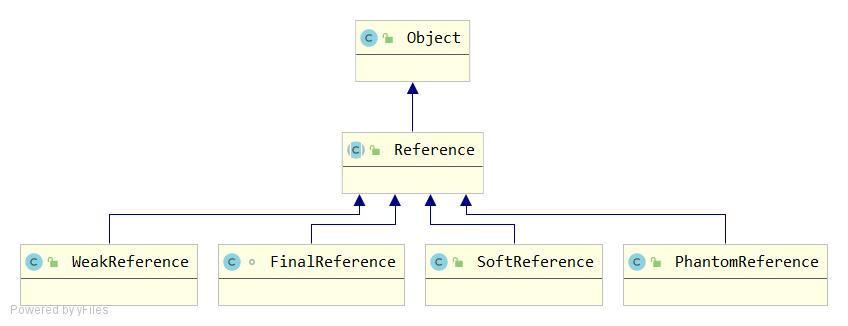 JAVA几种引用及源码简析