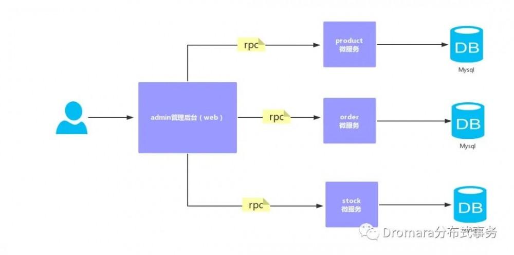 干掉zuul:这就是代码写的最好的Java网关