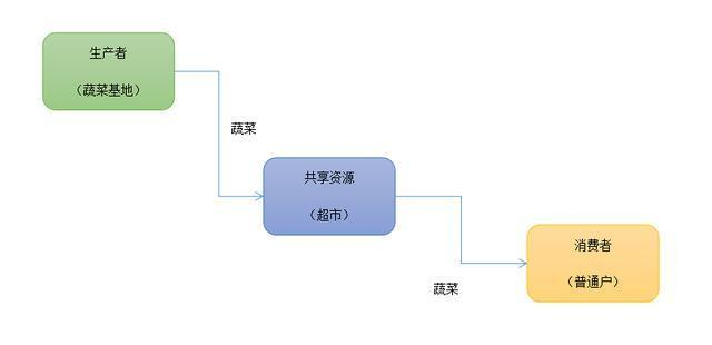 通过实现生产者、消费者再次案例实践Java 多线程
