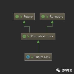 Java是如何实现Future模式的?万字详解!