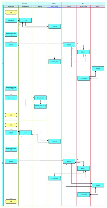 springcloud项目优雅重启(六):解决方案