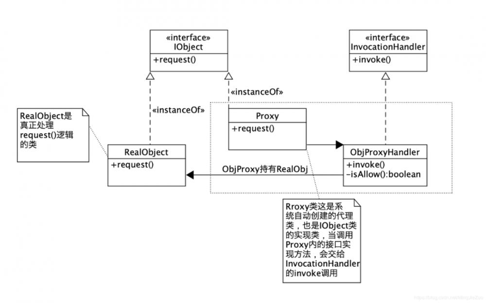 一文带你弄懂 Java 动态代理   原力计划