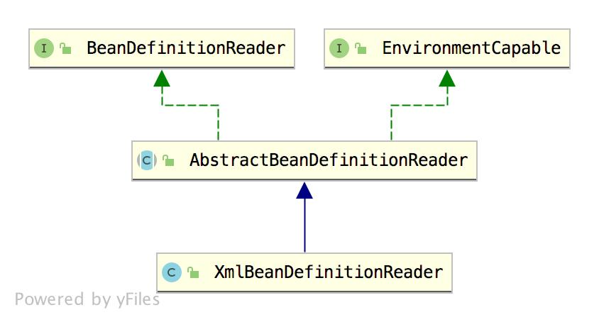 Spring 源码第二弹!XML 文件解析流程
